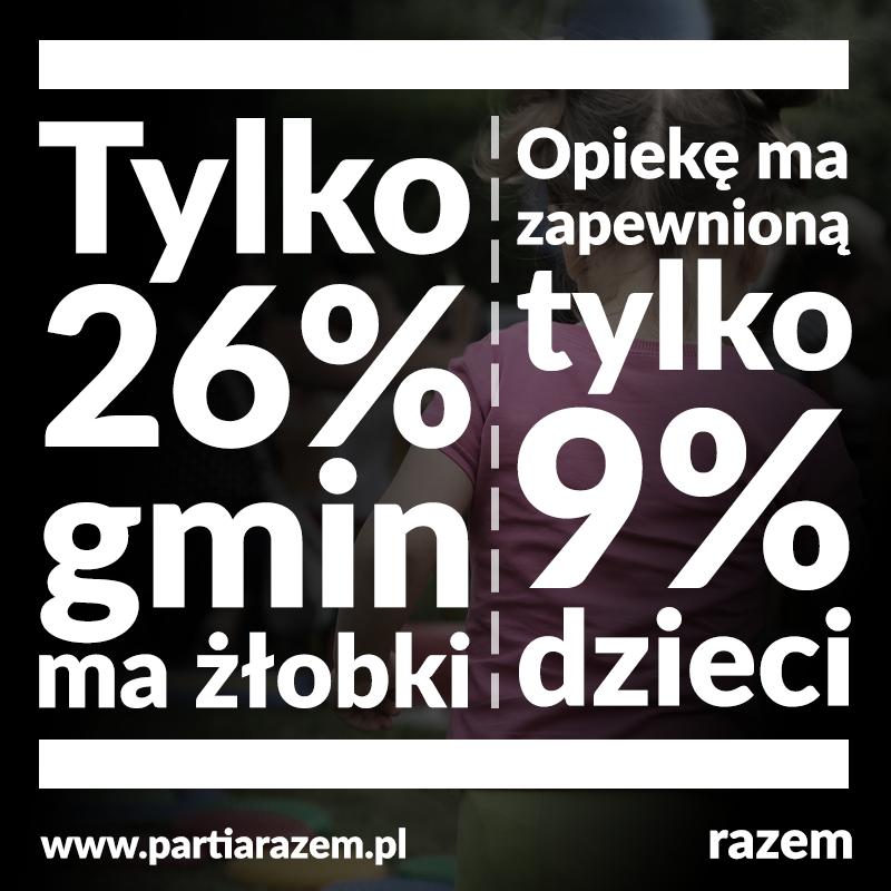 Stan opieki żłobkowej w Polsce jest tragiczny. Aż 3/4 polskich gmin nie ma żadny