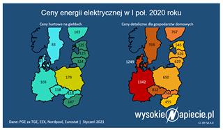 Image may contain: text that says 'Ceny hurtowe na giełdach Ceny energii elektrycznej w I poł. 2020 roku 103 83 Ceny detaliczne dla gospodarstw domowych 125 767 916 124 545 1249 626 103 179 629 118 650 1342 Dane: PGE za TGE, EEX, Nordpool, Eurostat Styczeń 2021 455 wysokie Mapiecie.pl CC-BY-SA4.0'