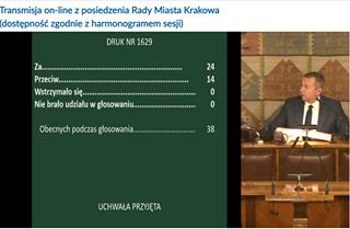Image may contain: 1 person, text that says 'Transmisja on-line z posiedzenia Rady Miasta Krakowa (dostępność zgodnie z harmonogramem sesji) DRUK NR 1629 Wstrzymało Nie brało udziału w głosowaniu... 24 14 0 0 JL Obecnych podczas aa................. głosowania. 38 UCHWAŁA PRZYJĘTA'
