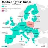 Image may contain: text that says 'Abortion rights in Europe European Union + United Kingdom Legal Illegal except in certain cases Illegal FINLAND SWEDEN DENMARK NETH. IRELAND ESTONIA LATVIA LITHUANIA LUXEMBOURG POLAND BELGIUM GERMANY CZECH REP FRANCE PORTUGAL SLOVAKIA ITALY AUST. HUNG. CROATIA ROMANIA SPAIN BULGARIA SLOVENIA AFP GREECE MALTA CYPRUS'