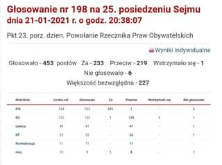 May be an image of text that says 'Głosowanie nr 198 na 25. posiedzeniu Sejmu dnia 21-01-2021 r. o godz. 20:38:07 Pkt 23. porz. dzien. Powołanie Rzecznika Praw Obywatelskich Wyniki indywidualne Głosowało 453 posłów Za-233 Przeciw 219 Nie głosowało- Większość bezwzglÄ™dna 227 Wstrzymało siÄ™ 1 Klub/Koło PiS Liczba czł. Głosowało KO 234 Za 232 Przeciw 133 231 Lewica Wstrzymało siÄ™ 1 132 48 KP Nie głosowało 1 47 130 23 2 1 Konfederacja 47 22 11 niez. 1 11 22 10 1 9 11 1 1 8'