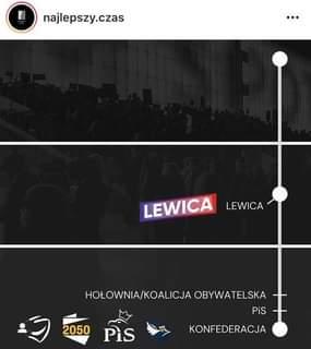 May be an image of text that says 'najlepszy.czas LEWICA LEWICA HOŁOWNIA/KOALICJA OBYWATELSKA PiS 2050 PiS KONFEDERACJA'