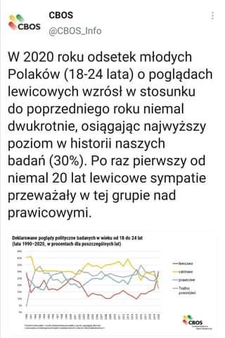 May be an image of text that says 'CBOS CBOS @CBOS_Info W 2020 roku odsetek młodych Polaków (18-24 lata) o poglÄ…dach lewicowych wzrósł w stosunku do poprzedniego roku niemal dwukrotnie, osiÄ…gajÄ…c najwyższy poziom w historii naszych badań (30%). Po raz pierwszy od niemal 20 lat lewicowe sympatie przeważały w tej grupie nad prawicowymi. Deklarowane poglÄ…dy polityczne badanych wieku (lata 1990-2020, wprocentach dla poszczególnych lat) 45% 4lat lewicowe centrowe -prawicowe Trudno powiedzieć CBOS CenonamBadonit.'