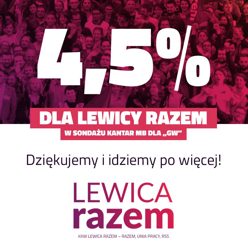 Dobra wiadomość na początek kampanii: #LewicaRazem zdobywa 4,5 proc. w swoim deb