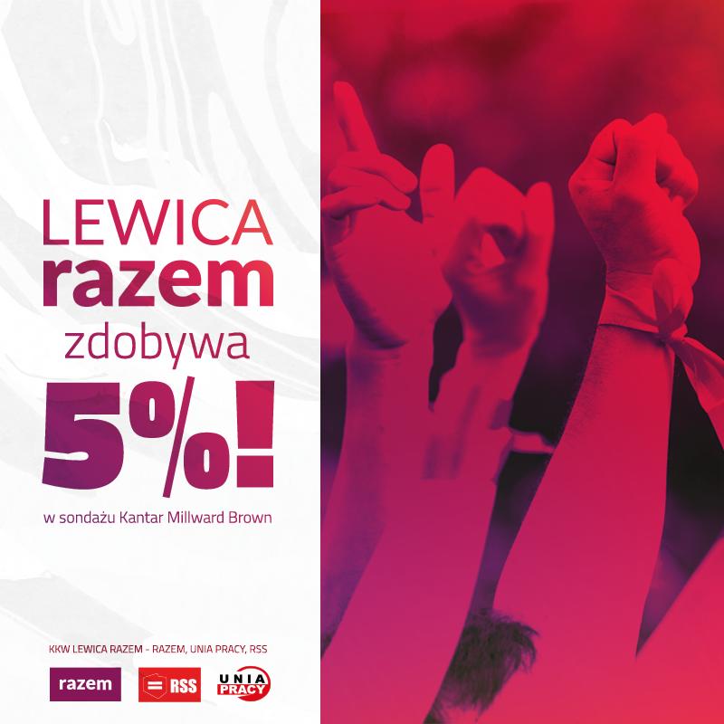 W dzisiejszym sondażu #LewicaRazem zdobywa 5%! Taki wynik oznacza przekroczenie