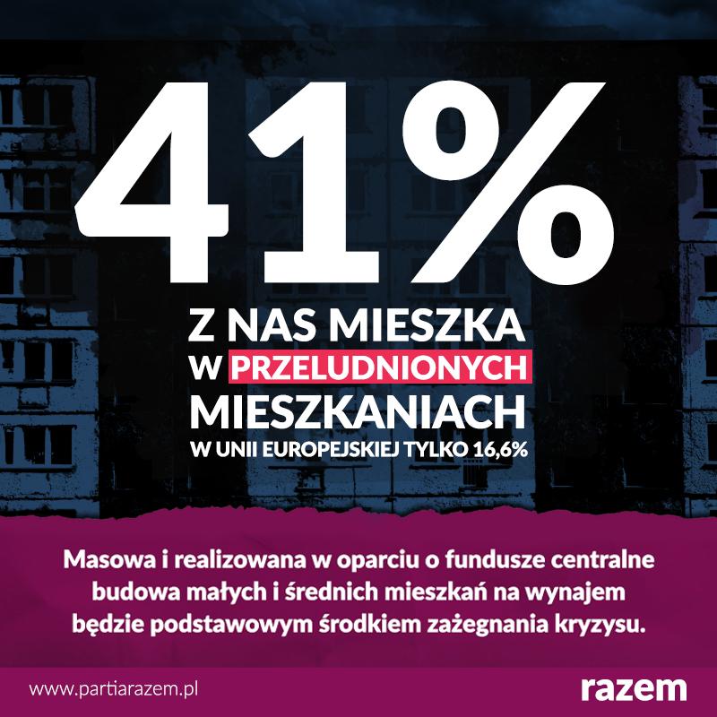 53,5% Polek i Polaków w wieku 15-29 lat oraz 40,7% wszystkich z nas mieszka w pr