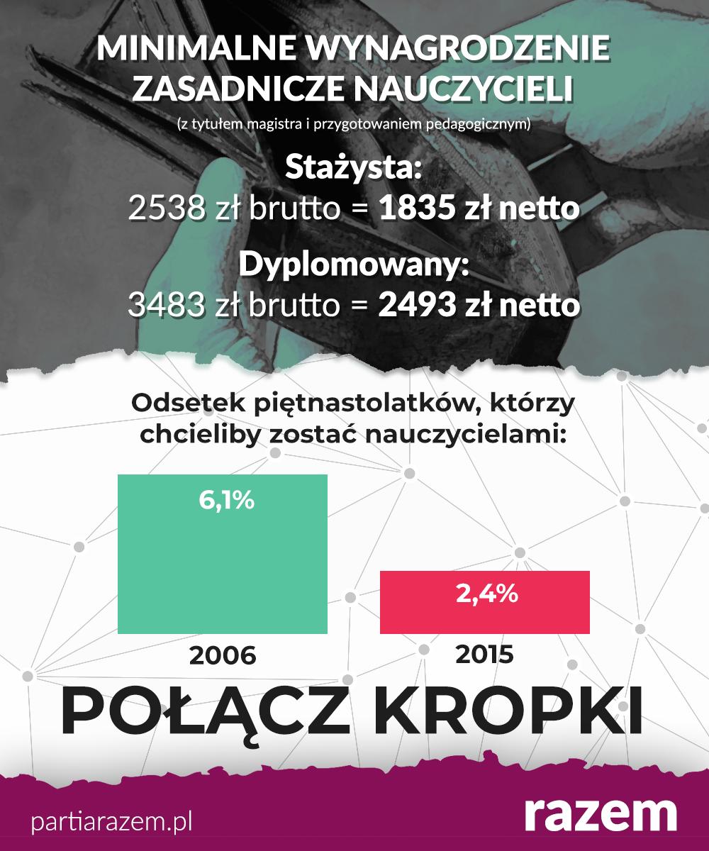 Polskie szkolnictwo jest chore. Zaraziło nauczycieli, którzy  w akcie protestu m